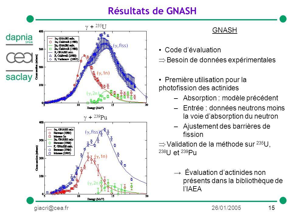 15giacri@cea.fr26/01/2005 Résultats de GNASH + 239 Pu (,fiss) (,1n) (,2n) (,fiss) (,1n) (,2n) + 235 U GNASH Code dévaluation Besoin de données expérimentales Première utilisation pour la photofission des actinides –Absorption : modèle précédent –Entrée : données neutrons moins la voie dabsorption du neutron –Ajustement des barrières de fission Validation de la méthode sur 235 U, 238 U et 239 Pu Évaluation dactinides non présents dans la bibliothèque de lIAEA