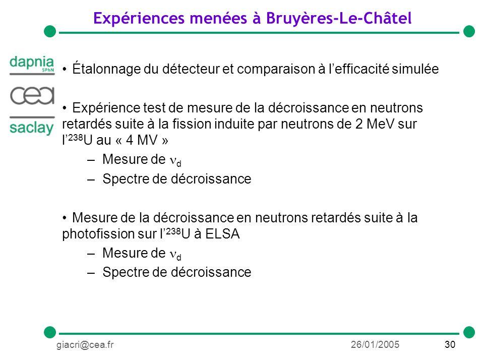 30giacri@cea.fr26/01/2005 Expériences menées à Bruyères-Le-Châtel Étalonnage du détecteur et comparaison à lefficacité simulée Expérience test de mesure de la décroissance en neutrons retardés suite à la fission induite par neutrons de 2 MeV sur l 238 U au « 4 MV » –Mesure de d –Spectre de décroissance Mesure de la décroissance en neutrons retardés suite à la photofission sur l 238 U à ELSA –Mesure de d –Spectre de décroissance