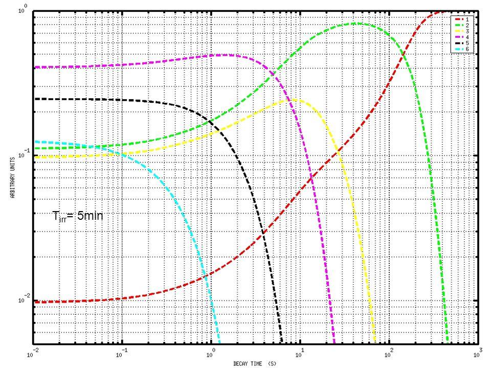 36giacri@cea.fr26/01/2005 Influence des temps dirradiation Adapter les durées dirradiation et de décroissance aux groupes recherchés T irr = 0.2s T irr = 5min