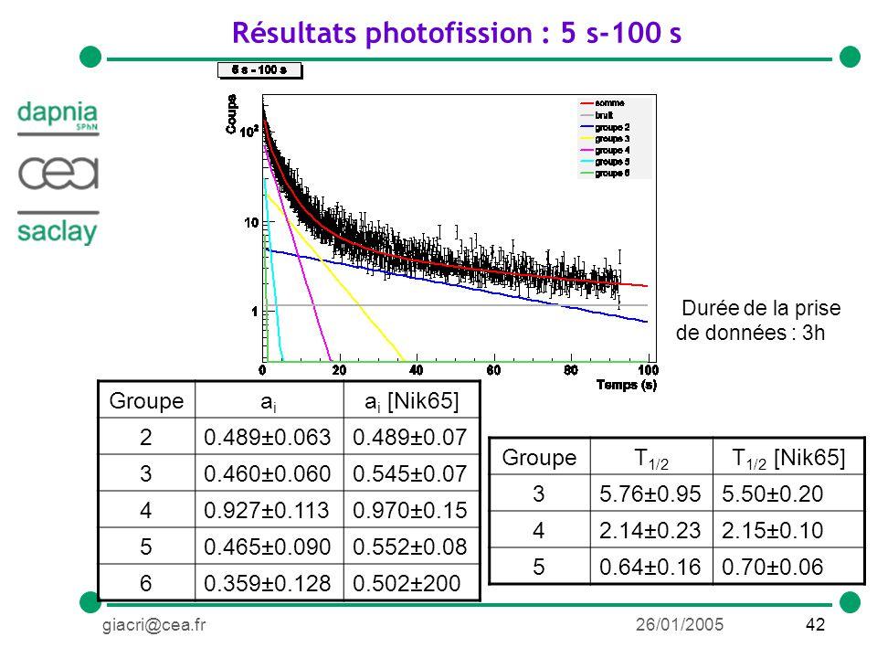 42giacri@cea.fr26/01/2005 Résultats photofission : 5 s-100 s GroupeT 1/2 T 1/2 [Nik65] 35.76±0.955.50±0.20 42.14±0.232.15±0.10 50.64±0.160.70±0.06 Groupeaiai a i [Nik65] 20.489±0.0630.489±0.07 30.460±0.0600.545±0.07 40.927±0.1130.970±0.15 50.465±0.0900.552±0.08 60.359±0.1280.502±200 Durée de la prise de données : 3h