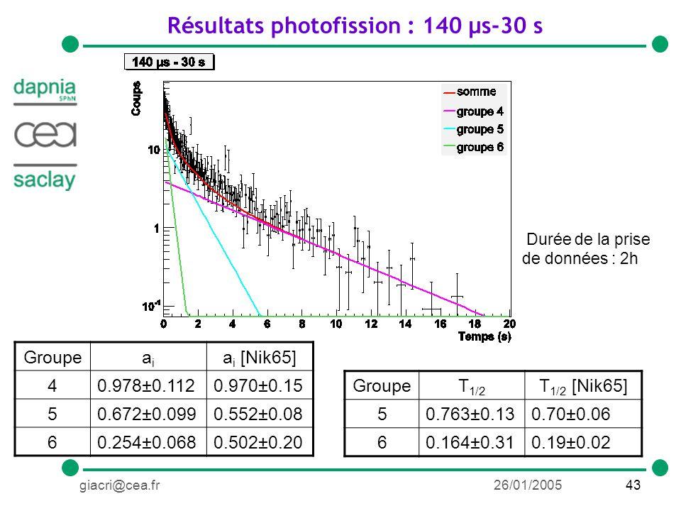 43giacri@cea.fr26/01/2005 Résultats photofission : 140 µs-30 s GroupeT 1/2 T 1/2 [Nik65] 50.763±0.130.70±0.06 60.164±0.310.19±0.02 Groupeaiai a i [Nik65] 40.978±0.1120.970±0.15 50.672±0.0990.552±0.08 60.254±0.0680.502±0.20 Durée de la prise de données : 2h