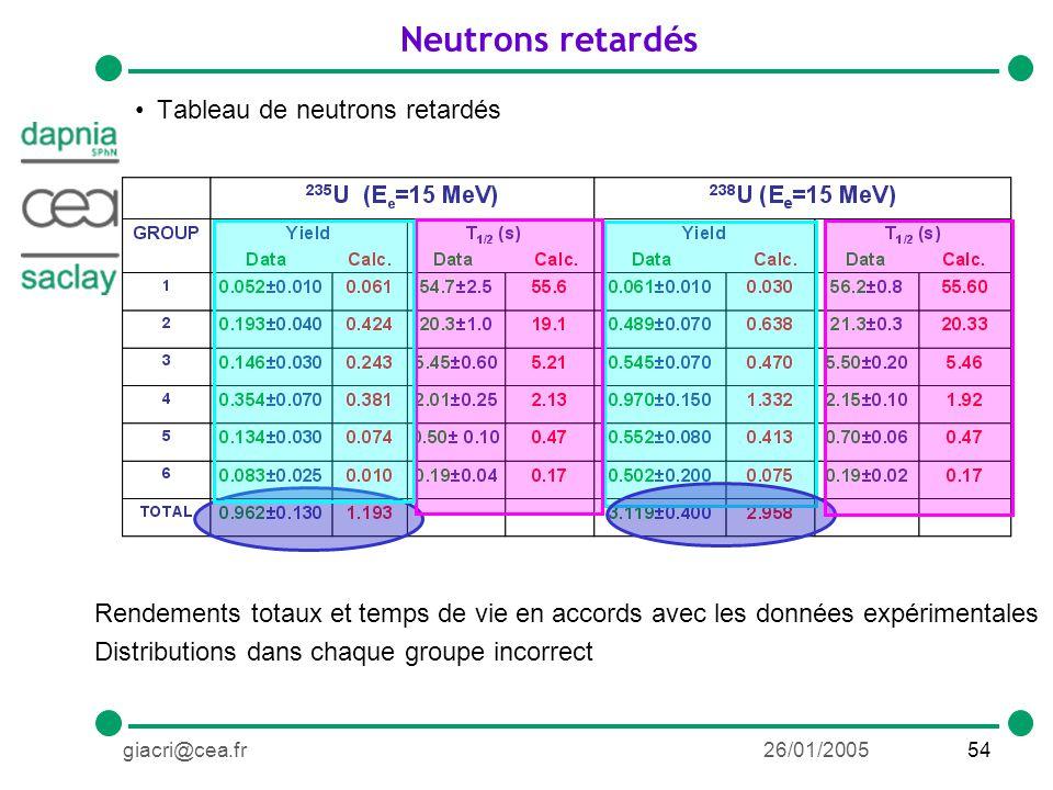 54giacri@cea.fr26/01/2005 Neutrons retardés Tableau de neutrons retardés Rendements totaux et temps de vie en accords avec les données expérimentales Distributions dans chaque groupe incorrect