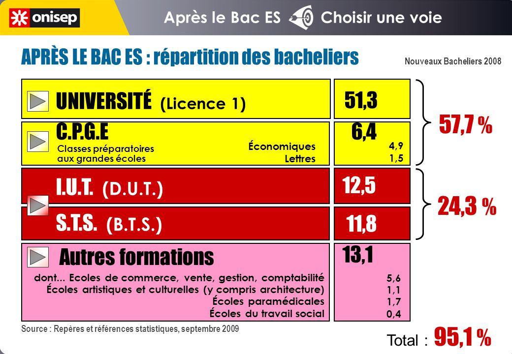 Après le Bac ES Choisir une voie Source : Repères et références statistiques, septembre 2009 UNIVERSITÉ (Licence 1) 51,3 C.P.G.E I.U.T.