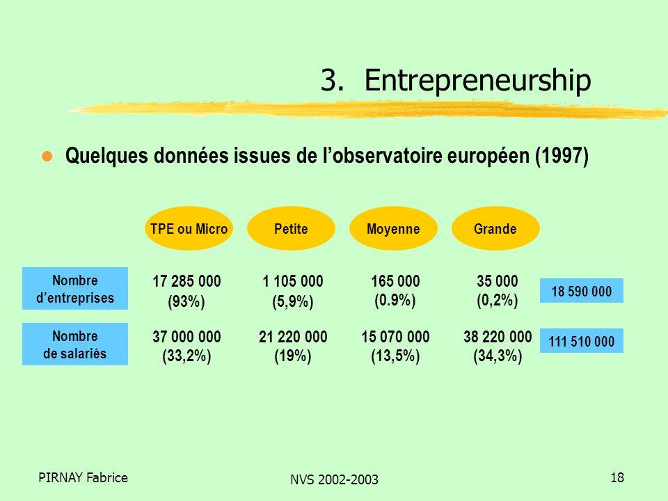 PIRNAY Fabrice NVS 2002-2003 18 l Quelques données issues de lobservatoire européen (1997) 3.