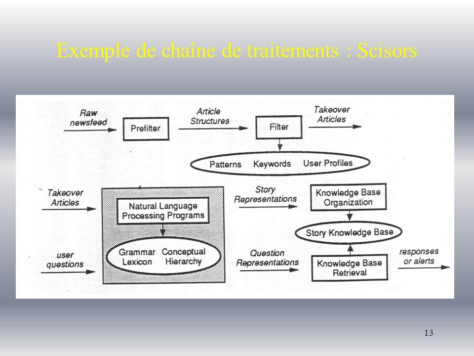 13 Exemple de chaîne de traitements : Scisors