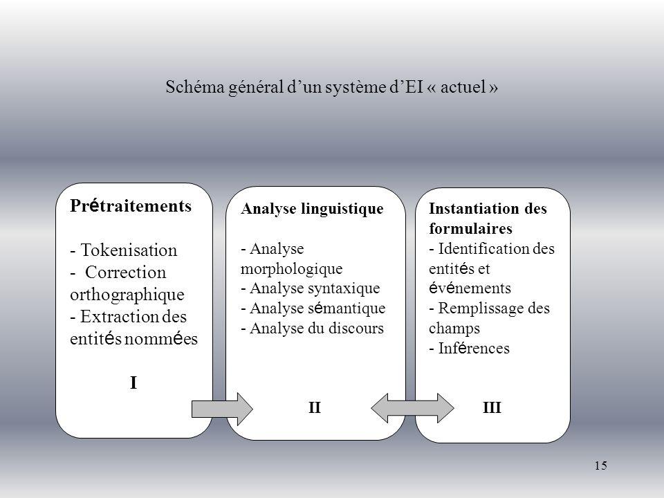 15 Schéma général dun système dEI « actuel » Pr é traitements - Tokenisation - Correction orthographique - Extraction des entit é s nomm é es I Analys