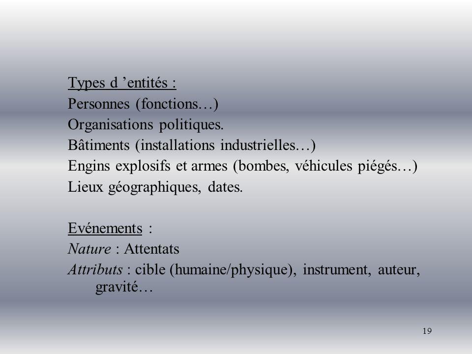 19 Types d entités : Personnes (fonctions…) Organisations politiques. Bâtiments (installations industrielles…) Engins explosifs et armes (bombes, véhi