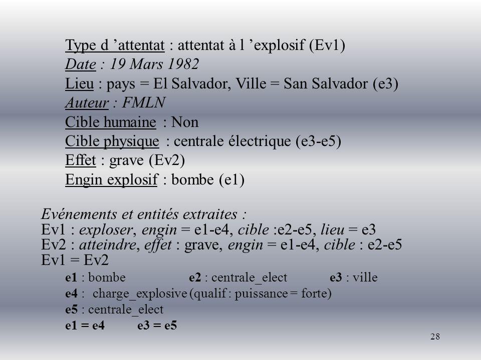 28 Type d attentat : attentat à l explosif (Ev1) Date : 19 Mars 1982 Lieu : pays = El Salvador, Ville = San Salvador (e3) Auteur : FMLN Cible humaine : Non Cible physique : centrale électrique (e3-e5) Effet : grave (Ev2) Engin explosif : bombe (e1) Evénements et entités extraites : Ev1 : exploser, engin = e1-e4, cible :e2-e5, lieu = e3 Ev2 : atteindre, effet : grave, engin = e1-e4, cible : e2-e5 Ev1 = Ev2 e1 : bombe e2 : centrale_electe3 : ville e4 : charge_explosive (qualif : puissance = forte) e5 : centrale_elect e1 = e4e3 = e5