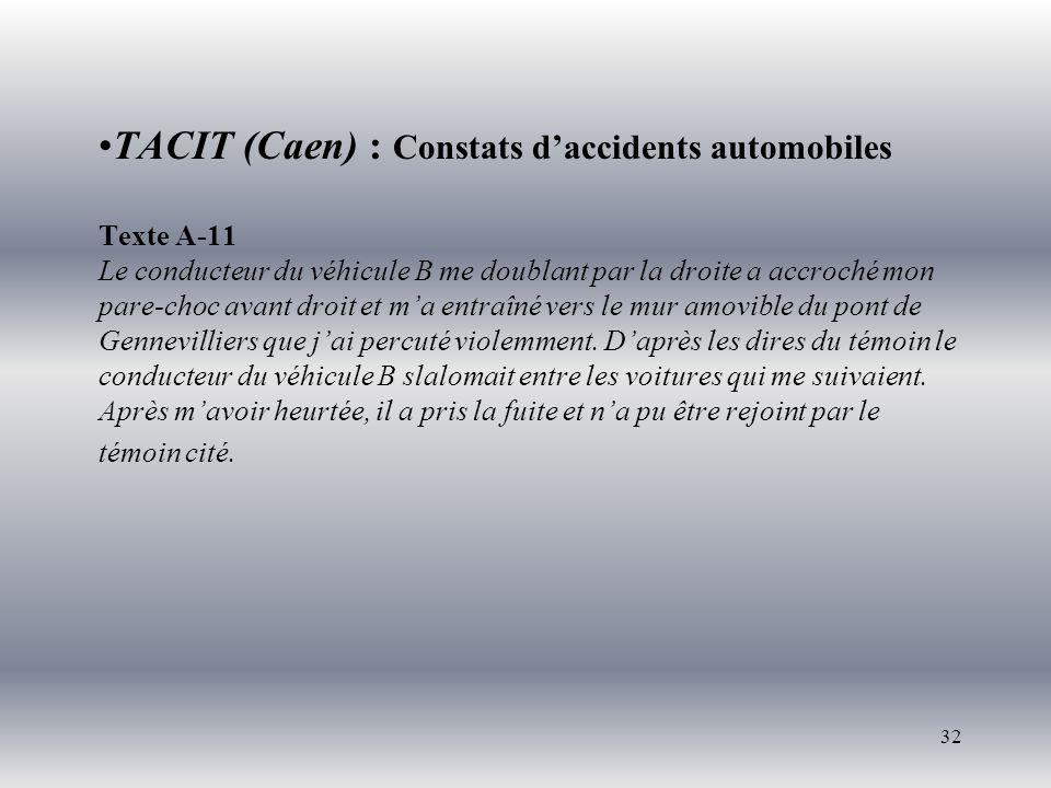 32 TACIT (Caen) : Constats daccidents automobiles Texte A-11 Le conducteur du véhicule B me doublant par la droite a accroché mon pare-choc avant droit et ma entraîné vers le mur amovible du pont de Gennevilliers que jai percuté violemment.