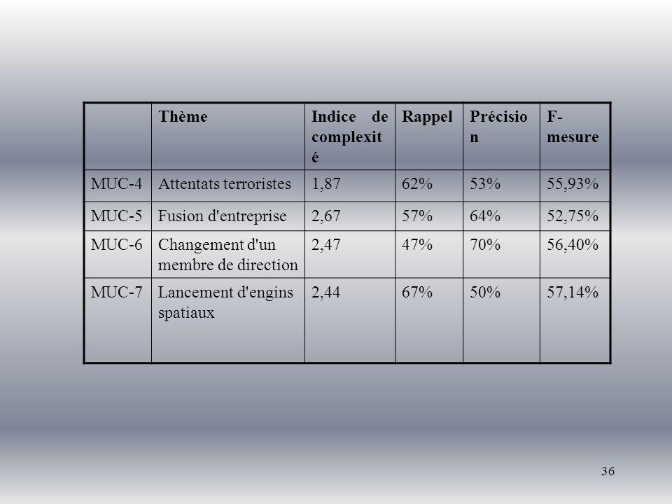 36 ThèmeIndice de complexit é RappelPrécisio n F- mesure MUC-4Attentats terroristes1,8762%53%55,93% MUC-5Fusion d entreprise2,6757%64%52,75% MUC-6Changement d un membre de direction 2,4747%70%56,40% MUC-7Lancement d engins spatiaux 2,4467%50%57,14%