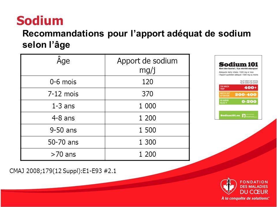 Sodium ÂgeApport de sodium mg/j 0-6 mois120 7-12 mois370 1-3 ans1 000 4-8 ans1 200 9-50 ans1 500 50-70 ans1 300 >70 ans1 200 Recommandations pour lapp