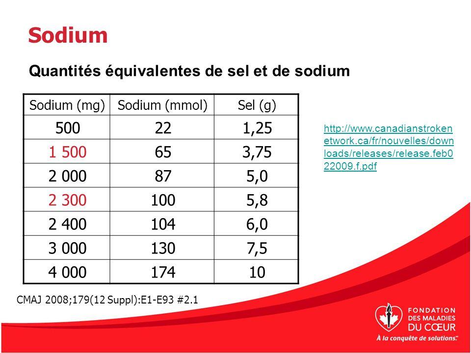 Sodium Sodium (mg)Sodium (mmol)Sel (g) 500221,25 1 500653,75 2 000875,0 2 3001005,8 2 4001046,0 3 0001307,5 4 00017410 http://www.canadianstroken etwo