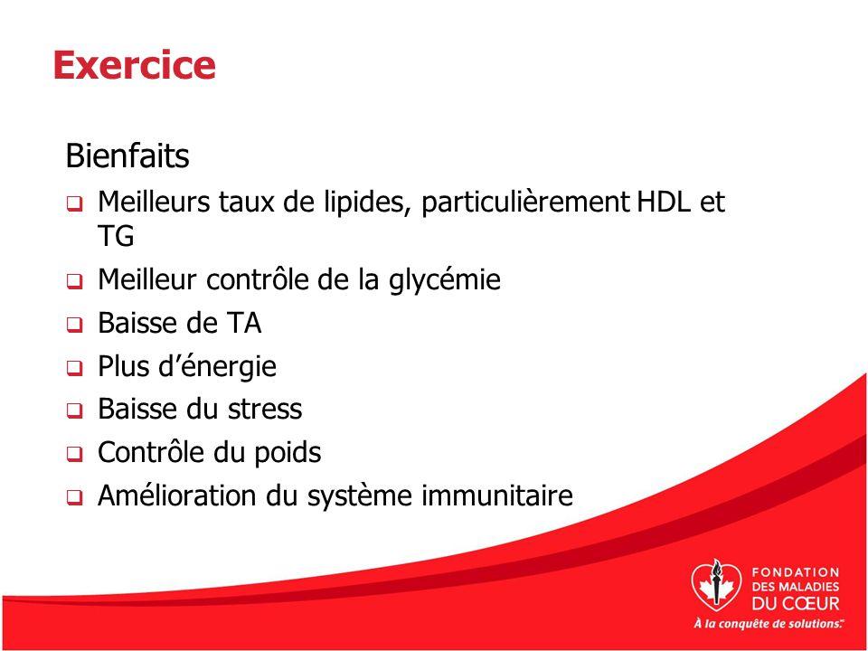 Exercice Bienfaits Meilleurs taux de lipides, particulièrement HDL et TG Meilleur contrôle de la glycémie Baisse de TA Plus dénergie Baisse du stress