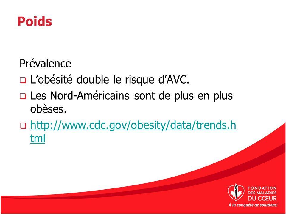Poids Prévalence Lobésité double le risque dAVC. Les Nord-Américains sont de plus en plus obèses. http://www.cdc.gov/obesity/data/trends.h tml http://