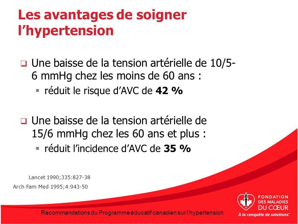 Les avantages de soigner lhypertension Une baisse de la tension artérielle de 10/5- 6 mmHg chez les moins de 60 ans : réduit le risque dAVC de 42 % Un