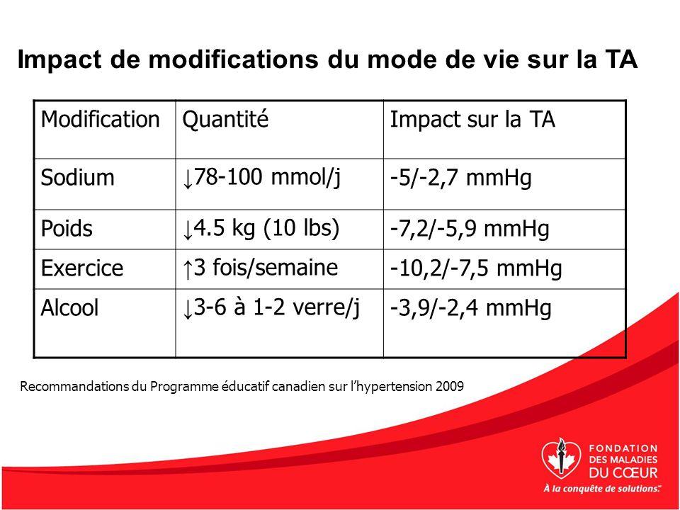 Impact de modifications du mode de vie sur la TA Recommandations du Programme éducatif canadien sur lhypertension 2009 ModificationQuantitéImpact sur