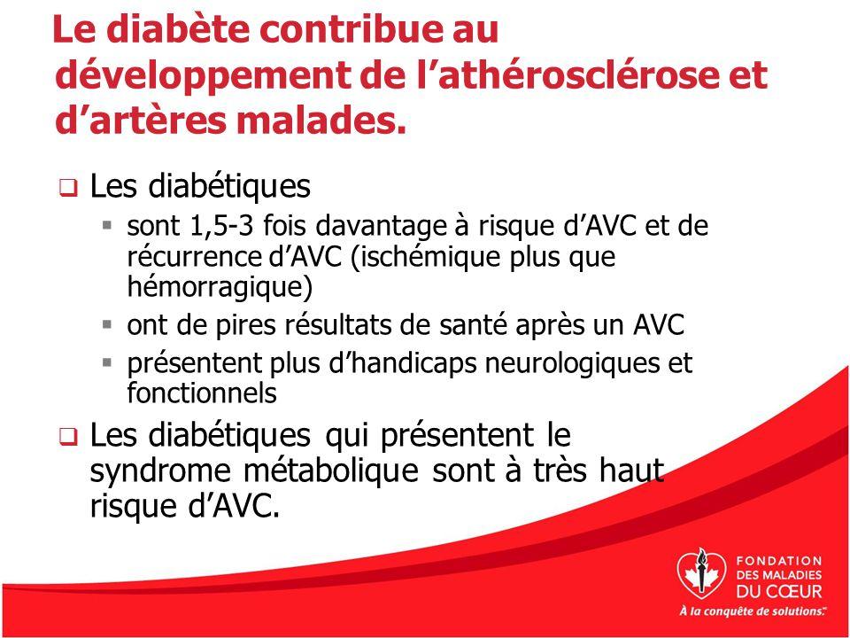 Le diabète contribue au développement de lathérosclérose et dartères malades. Les diabétiques sont 1,5-3 fois davantage à risque dAVC et de récurrence