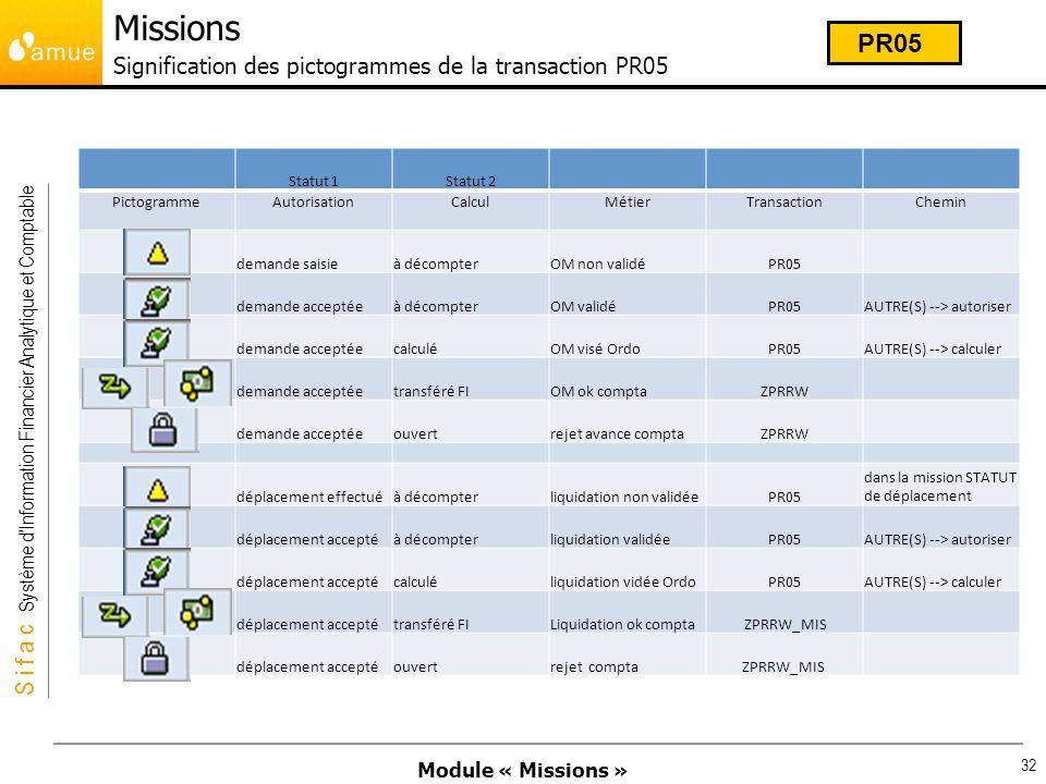 Module « Missions » S i f a c Système dInformation Financier Analytique et Comptable 32 Statut 1Statut 2 PictogrammeAutorisationCalculMétierTransactio