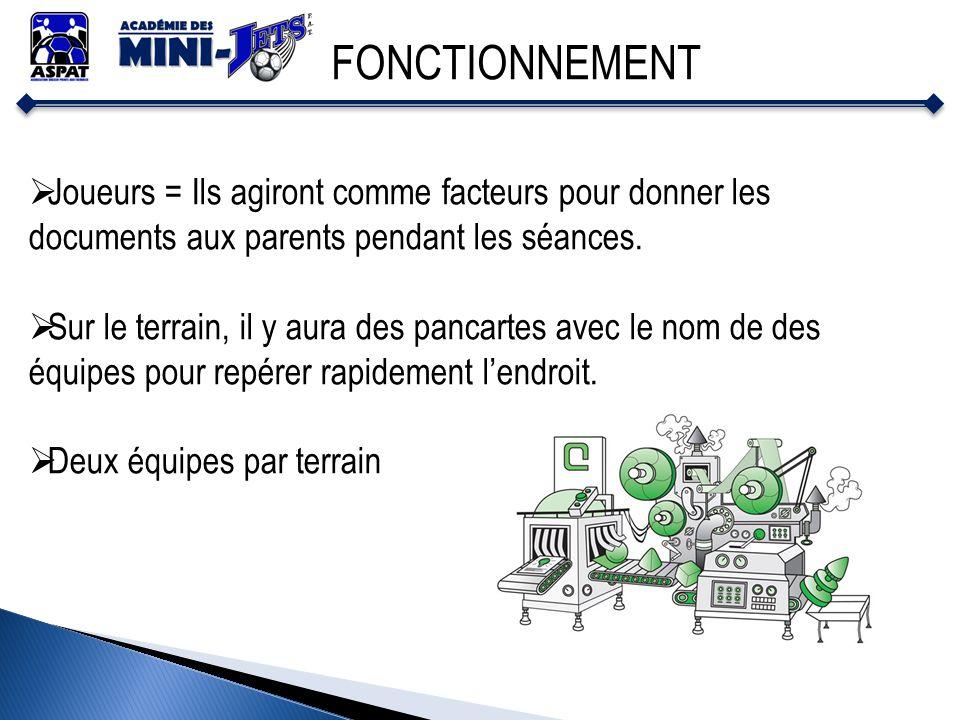 FONCTIONNEMENT Joueurs = Ils agiront comme facteurs pour donner les documents aux parents pendant les séances. Sur le terrain, il y aura des pancartes