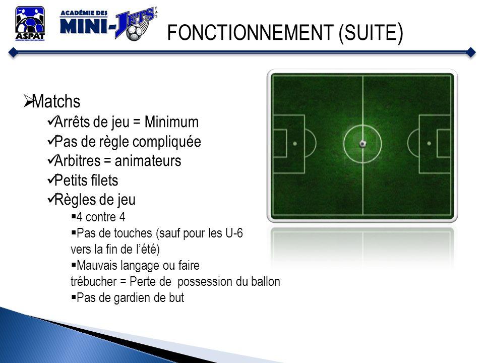 FONCTIONNEMENT (SUITE ) Matchs Arrêts de jeu = Minimum Pas de règle compliquée Arbitres = animateurs Petits filets Règles de jeu 4 contre 4 Pas de tou