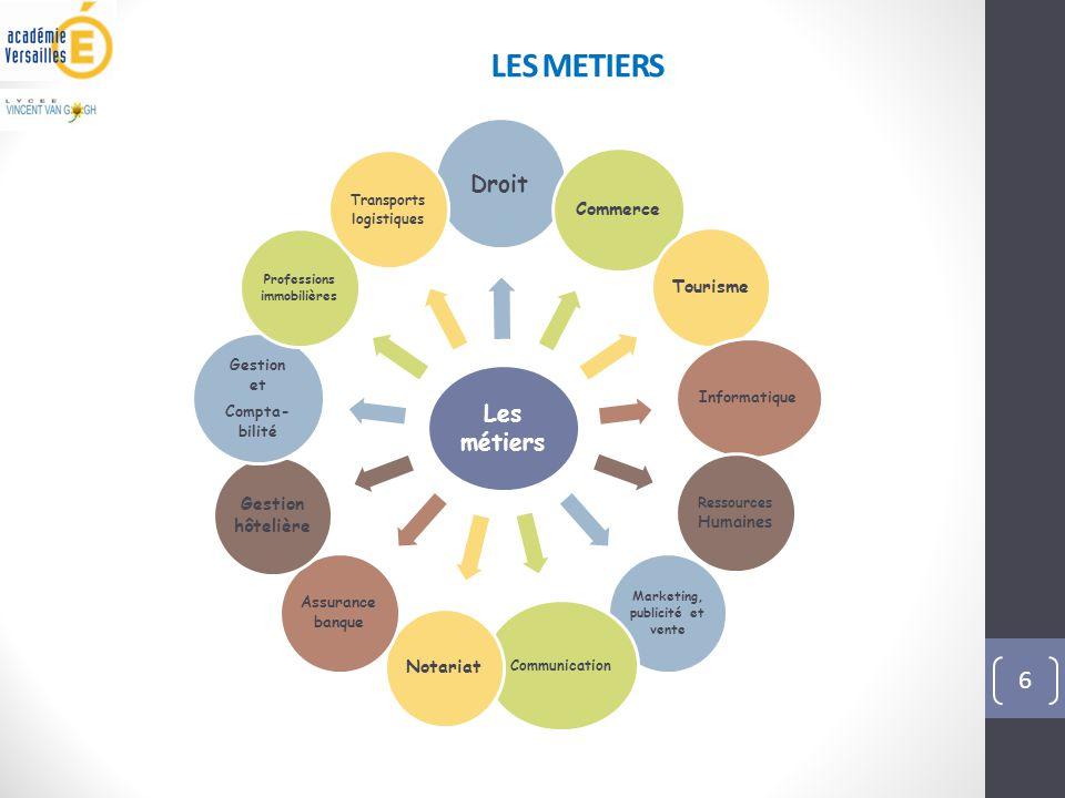 LES METIERS 6 Les métiers Droit Commerce Tourisme Informatique Ressources Humaines Marketing, publicité et vente Communication Notariat Assurance banq