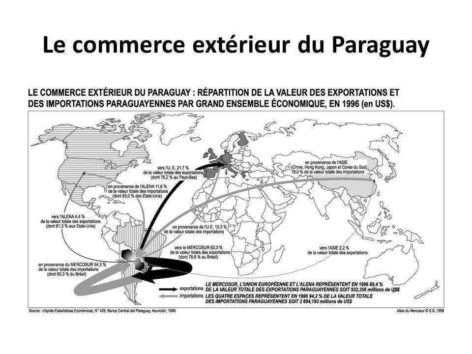 Le commerce extérieur du Paraguay