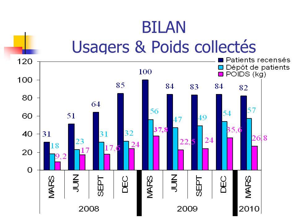 BILAN Usagers & Poids collectés