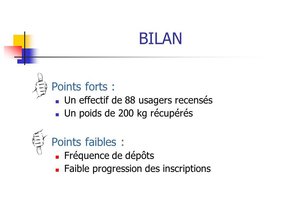 BILAN Points forts : Un effectif de 88 usagers recensés Un poids de 200 kg récupérés Points faibles : Fréquence de dépôts Faible progression des inscriptions