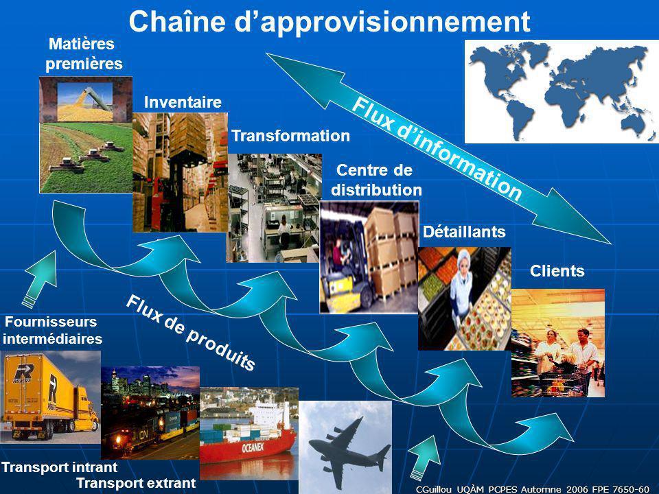 CGuillou UQÀM PCPES Automne 2006 FPE 7650-60 Matières premières Fournisseurs intermédiaires Transformation Inventaire Transport intrant Transport extr