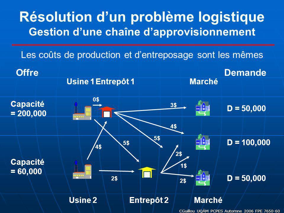 CGuillou UQÀM PCPES Automne 2006 FPE 7650-60 Résolution dun problème logistique Gestion dune chaîne dapprovisionnement D = 50,000 D = 100,000 D = 50,0