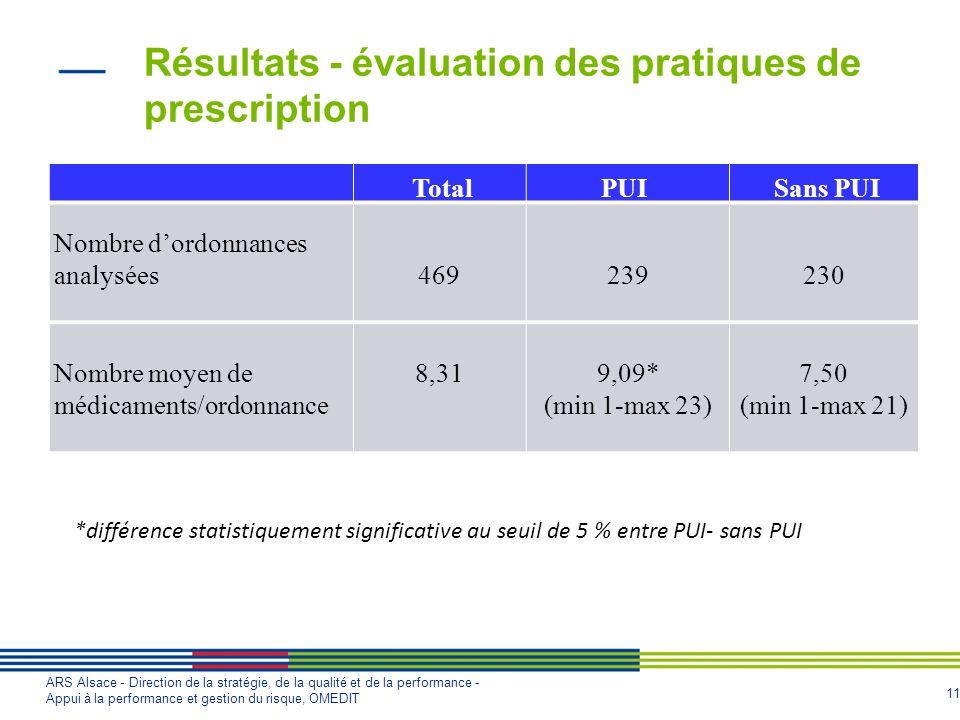 11 ARS Alsace - Direction de la stratégie, de la qualité et de la performance - Appui à la performance et gestion du risque, OMEDIT Résultats - évalua