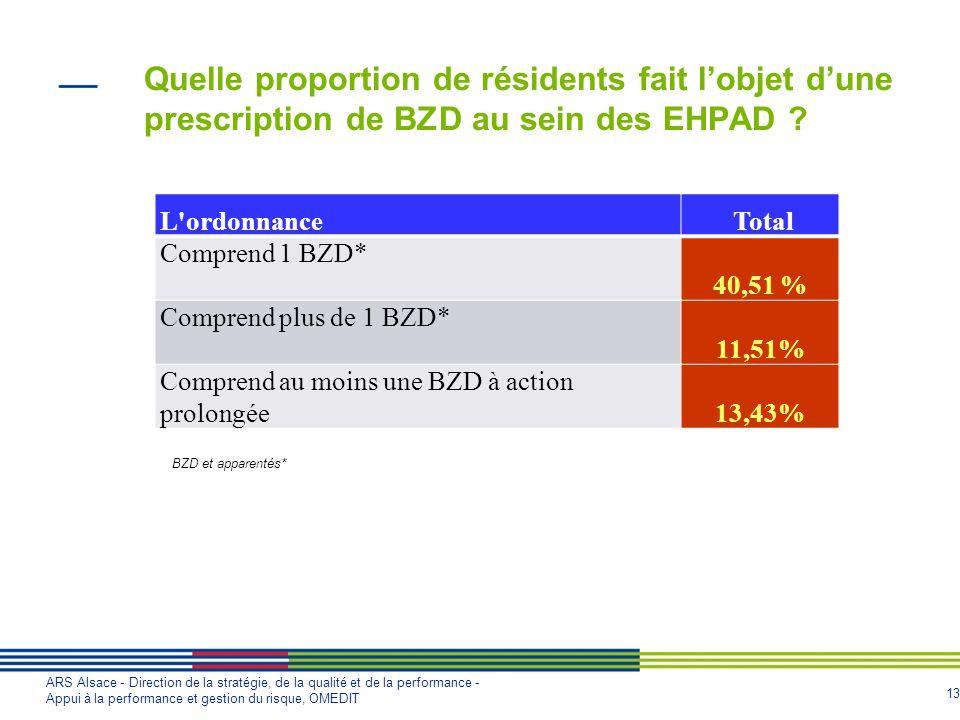 13 ARS Alsace - Direction de la stratégie, de la qualité et de la performance - Appui à la performance et gestion du risque, OMEDIT Quelle proportion