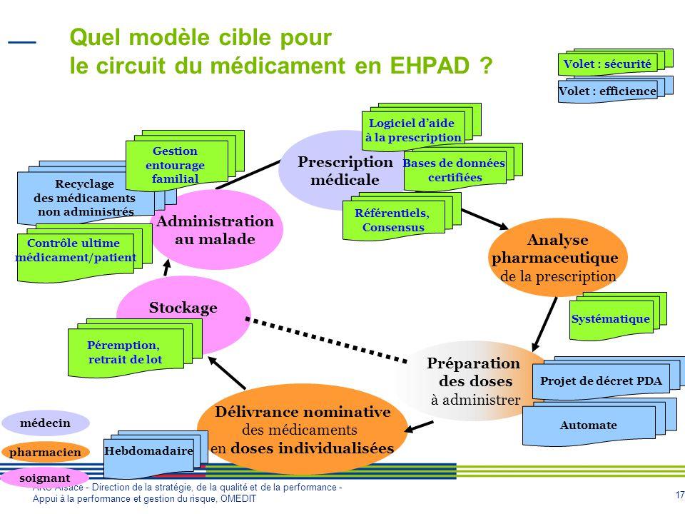 17 ARS Alsace - Direction de la stratégie, de la qualité et de la performance - Appui à la performance et gestion du risque, OMEDIT Quel modèle cible