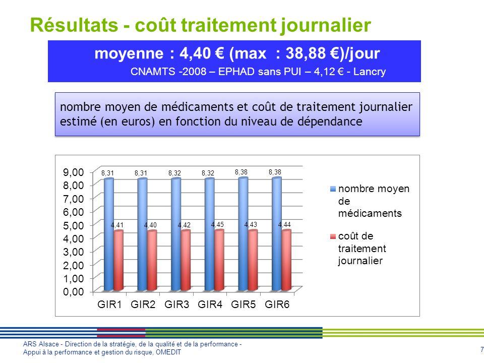 7 ARS Alsace - Direction de la stratégie, de la qualité et de la performance - Appui à la performance et gestion du risque, OMEDIT moyenne : 4,40 (max