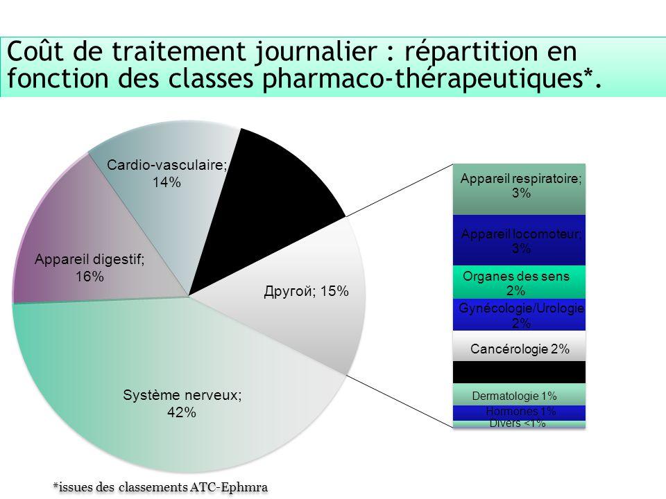 8 ARS Alsace - Direction de la stratégie, de la qualité et de la performance - Appui à la performance et gestion du risque, OMEDIT Coût de traitement