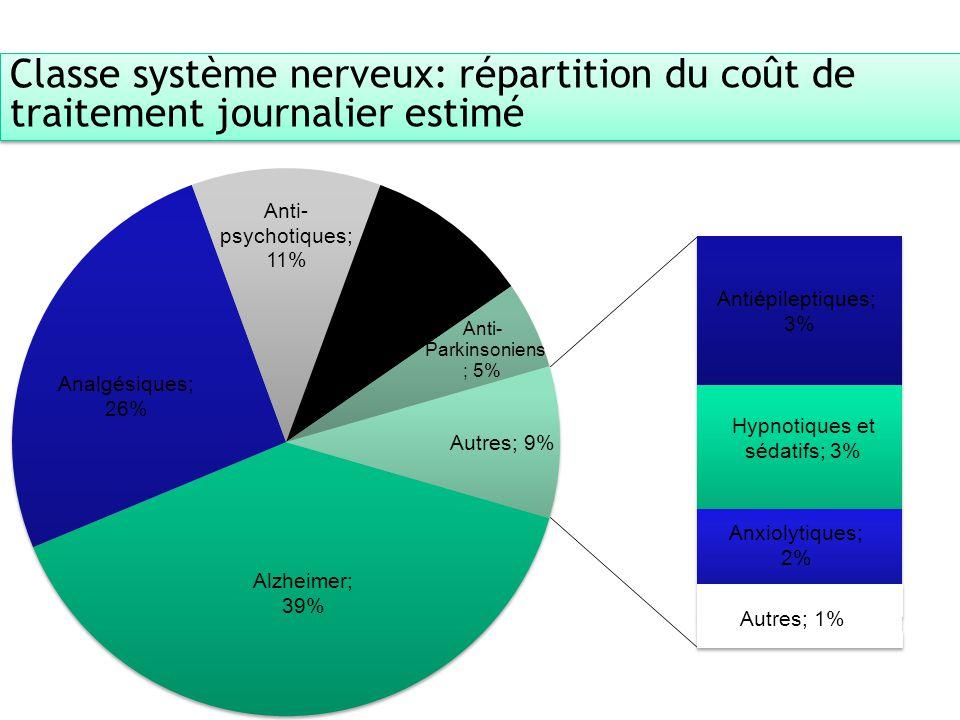 9 ARS Alsace - Direction de la stratégie, de la qualité et de la performance - Appui à la performance et gestion du risque, OMEDIT Classe système nerv
