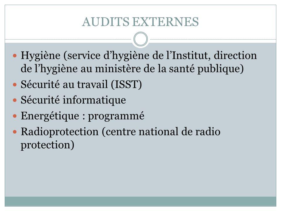 AUDITS EXTERNES Hygiène (service dhygiène de lInstitut, direction de lhygiène au ministère de la santé publique) Sécurité au travail (ISST) Sécurité i
