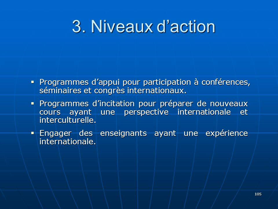105 Programmes dappui pour participation à conférences, séminaires et congrès internationaux.