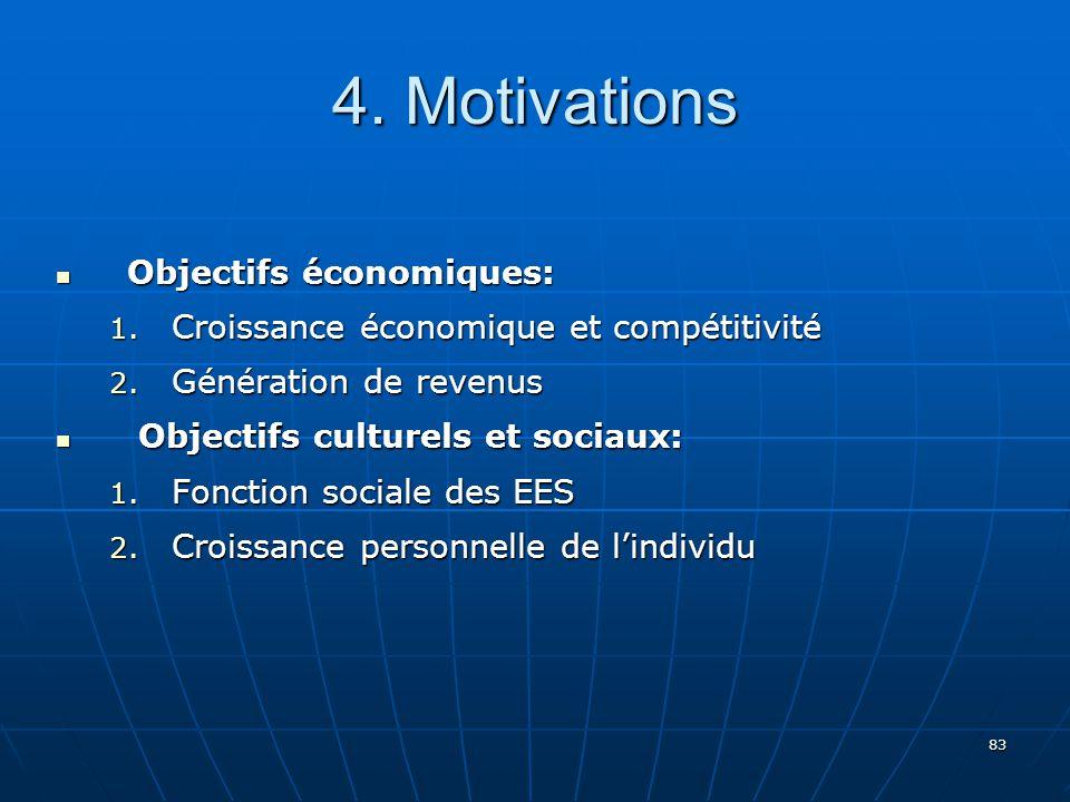 83 4.Motivations Objectifs économiques: Objectifs économiques: 1.