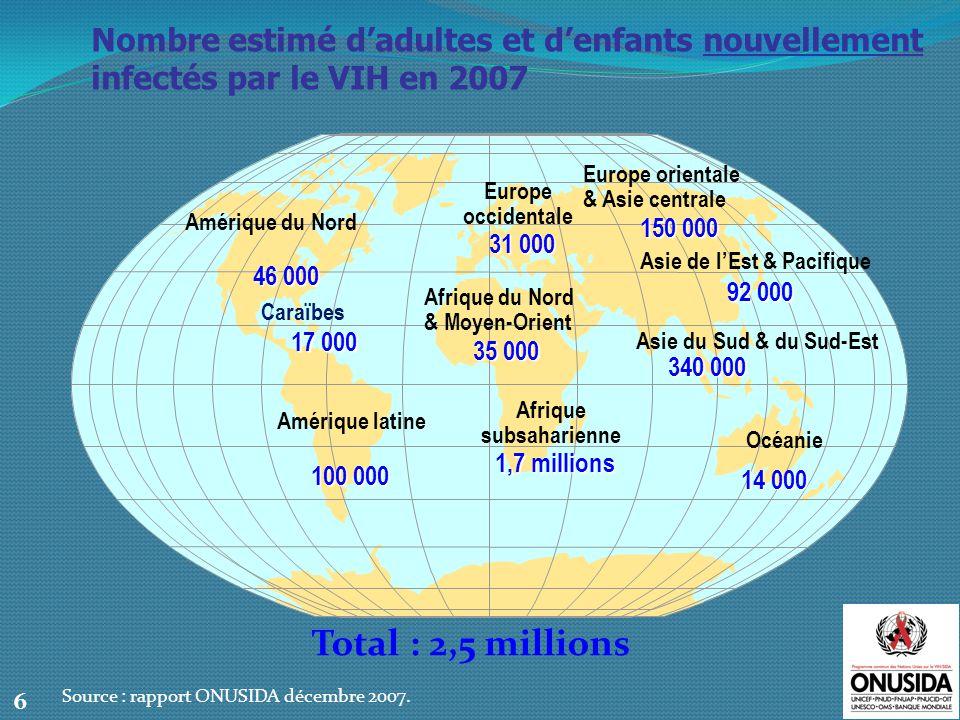 Nombre estimatif de décès par SIDA chez ladulte et lenfant en 2007 Total : 2,1 millions 7 Source : rapport ONUSIDA décembre 2007.