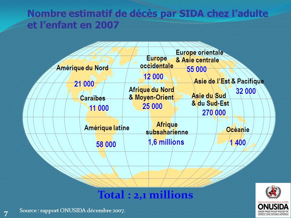 Vue densemble de linfection à VIH à léchelle mondiale 33,2 millions de personnes [30,6 – 36,1 millions] vivant avec le VIH en 2007 Source : rapport ONUSIDA 2006 & 2007.