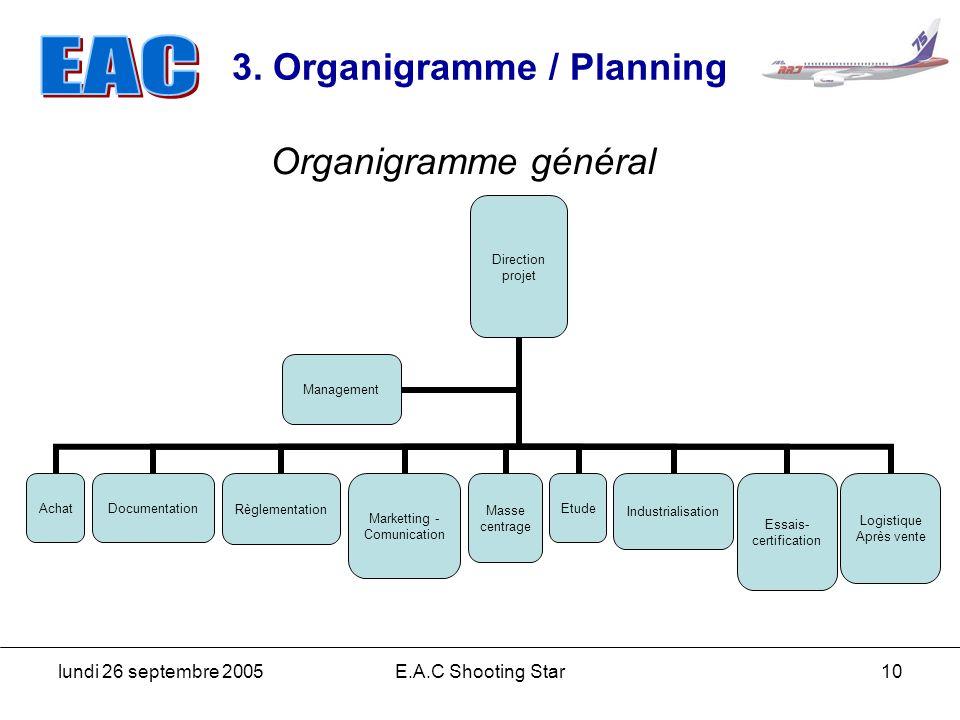 lundi 26 septembre 2005E.A.C Shooting Star10 3. Organigramme / Planning Direction projet AchatDocumentationRèglementation Marketting - Comunication Ma