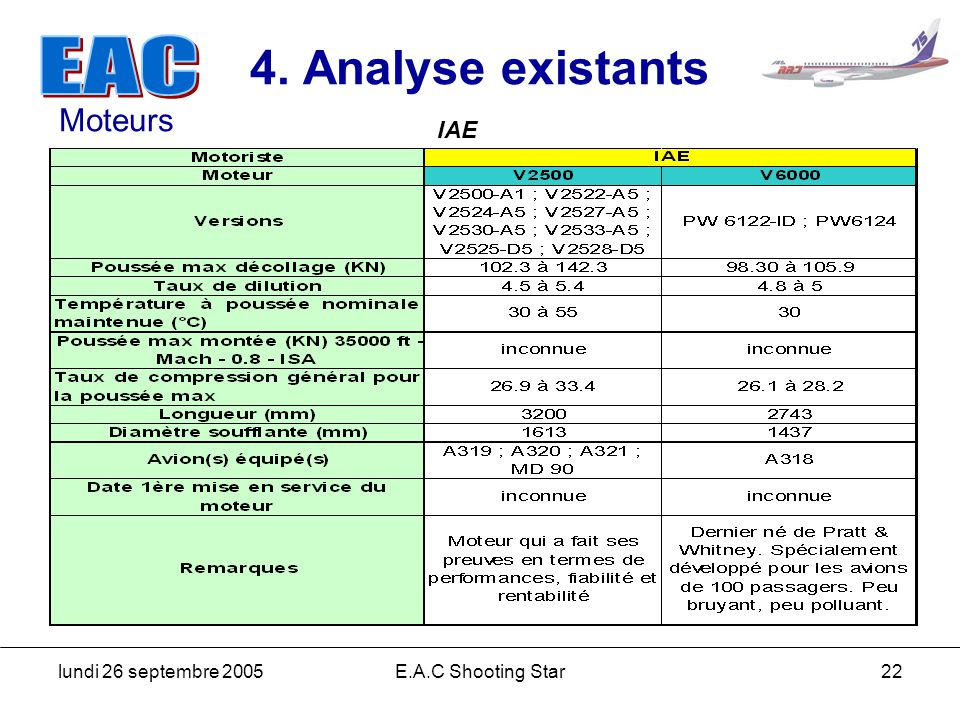 lundi 26 septembre 2005E.A.C Shooting Star22 4. Analyse existants IAE Moteurs