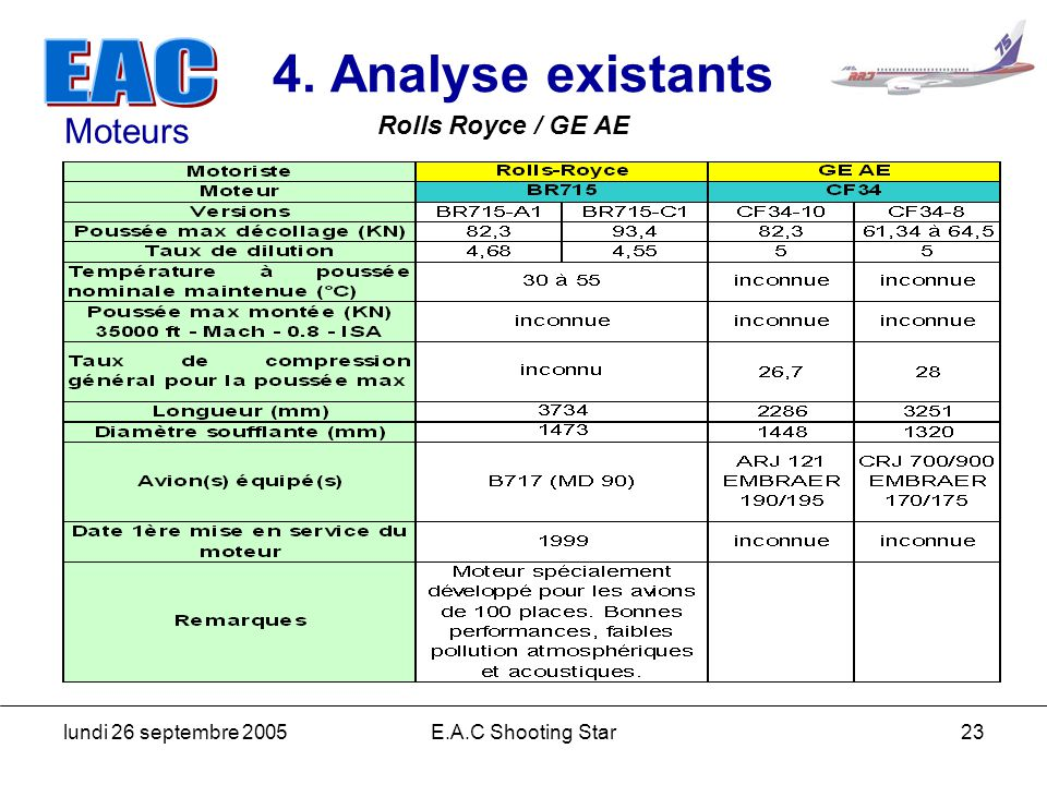 lundi 26 septembre 2005E.A.C Shooting Star23 4. Analyse existants Rolls Royce / GE AE Moteurs