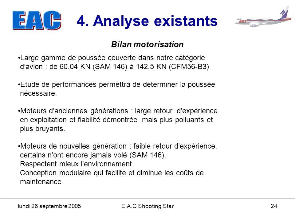 lundi 26 septembre 2005E.A.C Shooting Star24 4. Analyse existants Bilan motorisation Large gamme de poussée couverte dans notre catégorie davion : de