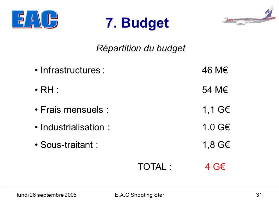 lundi 26 septembre 2005E.A.C Shooting Star31 7. Budget Répartition du budget Infrastructures : 46 M RH : 54 M Frais mensuels : 1,1 G Industrialisation