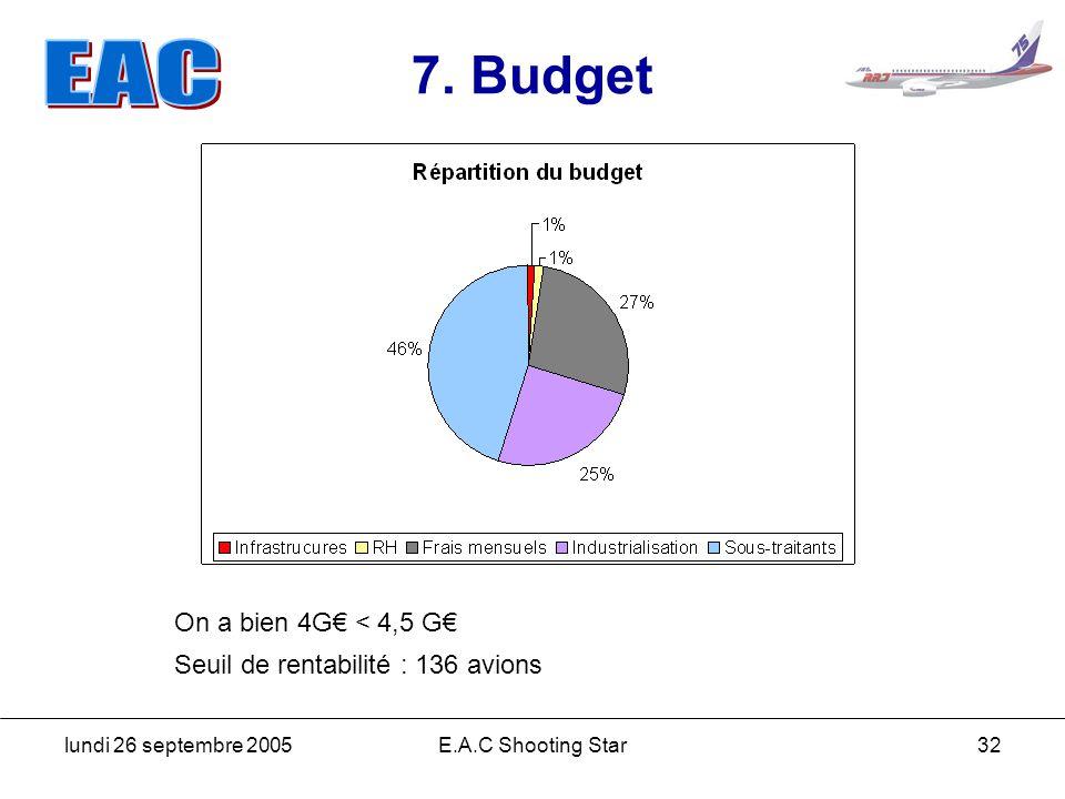 lundi 26 septembre 2005E.A.C Shooting Star32 7. Budget Seuil de rentabilité : 136 avions On a bien 4G < 4,5 G