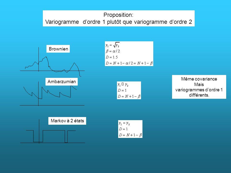 Proposition: Variogramme dordre 1 plutôt que variogramme dordre 2 Même covariance Mais variogrammes dordre 1 différents. Brownien Ambarzumian Markov à