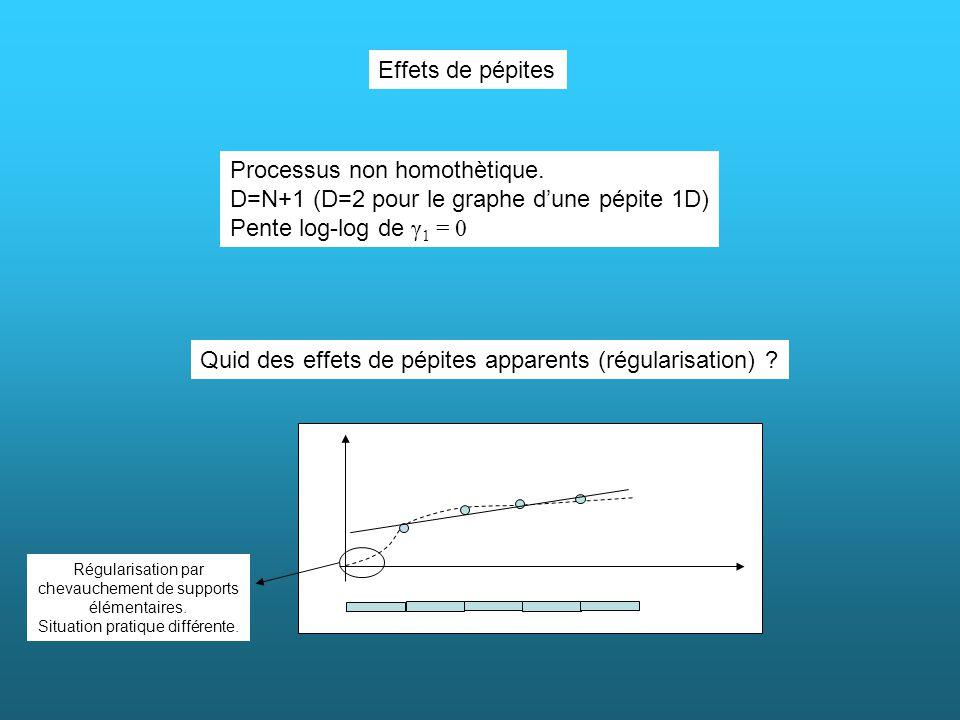 Quid des effets de pépites apparents (régularisation) ? Effets de pépites Processus non homothètique. D=N+1 (D=2 pour le graphe dune pépite 1D) Pente