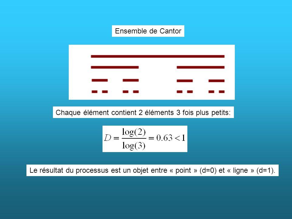 Ensemble de Cantor Chaque élément contient 2 éléments 3 fois plus petits: Le résultat du processus est un objet entre « point » (d=0) et « ligne » (d=